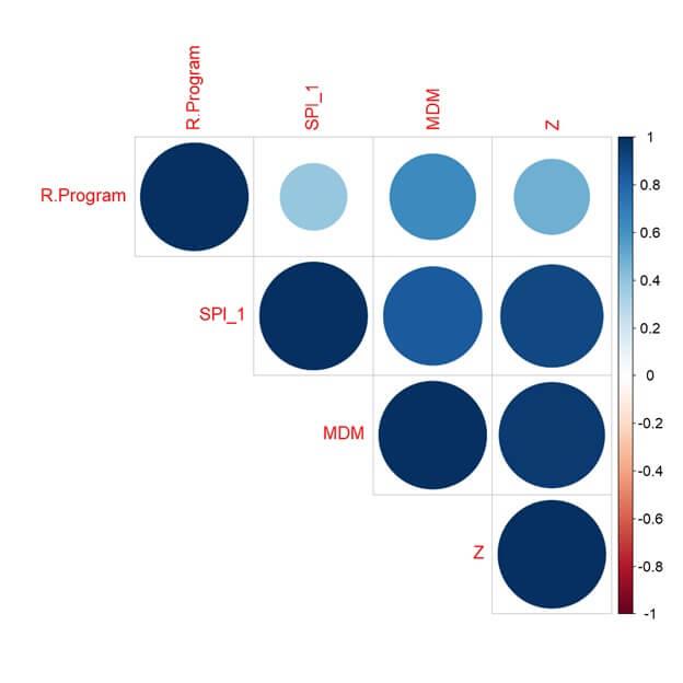 Rainfall Anomaly Index