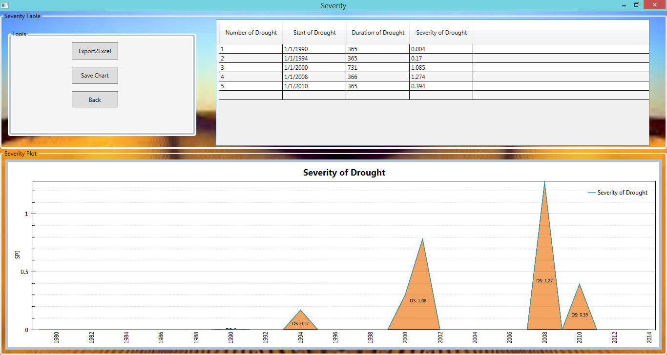 Drought Monitor-severity